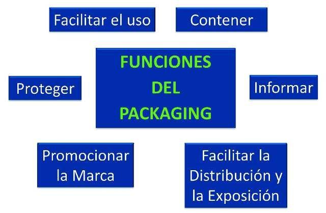 funciones del packagging