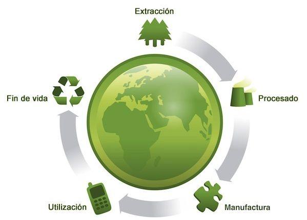 ciclo de vida de productos con el diseño sostenible y el ecodiseño