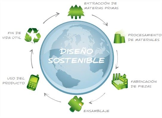 ciclo de vida del producto_sostenibilidad