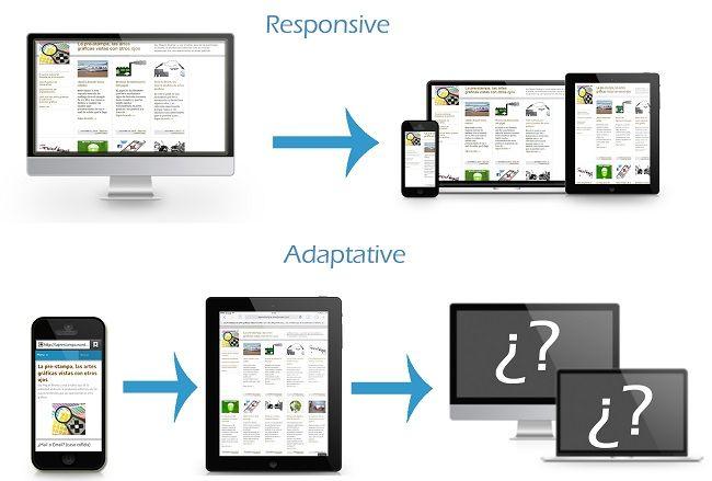 Responsive y adaptative