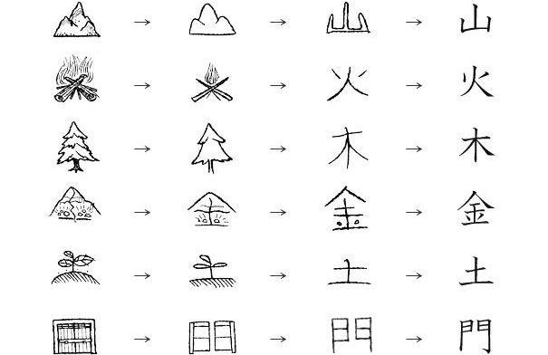 el paso de pictograma a ideograma_Fuentes pi_Kanji