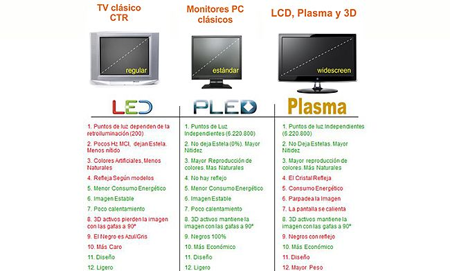 tecnologías de pantallas de TV