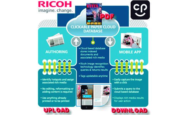 como funciona el clickable paper_ricoh cp