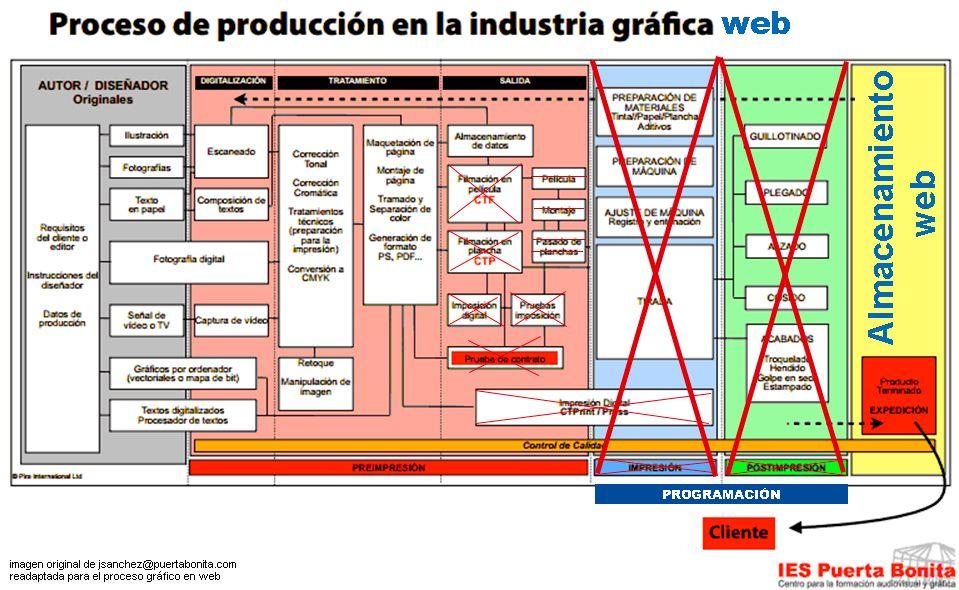 fases-del-proceso-gráfico-para-entorno-web_laprestampa
