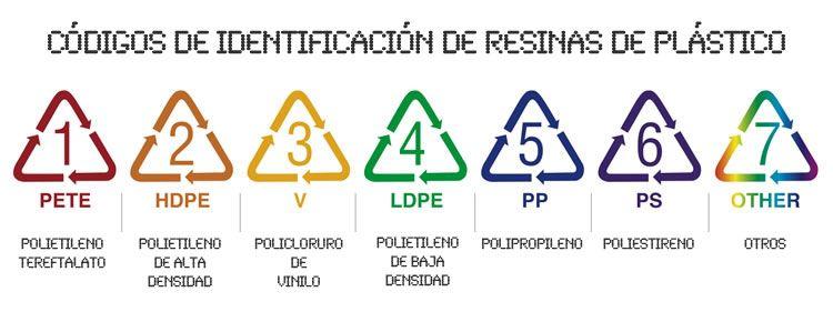 tipos-de-plastico-reciclable-clasificacion-resinas