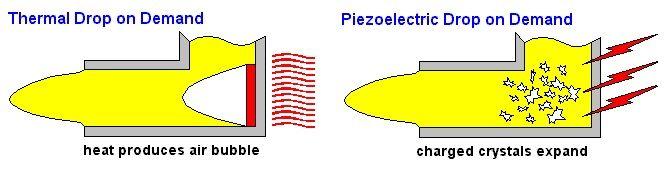 diferencia entre inkjet bajo demanda piezoelectrico y termico