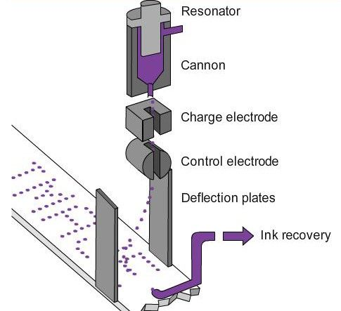 continuous ink-jet system