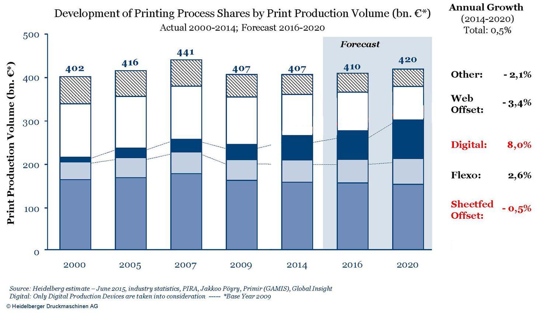 desarrollo-del-mercado-de-la-impresión-2000-2020