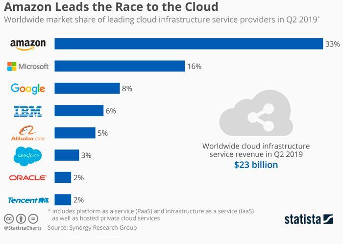 cloud computing, amazon