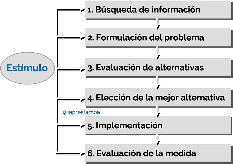 fases, proceso, toma de decisiones