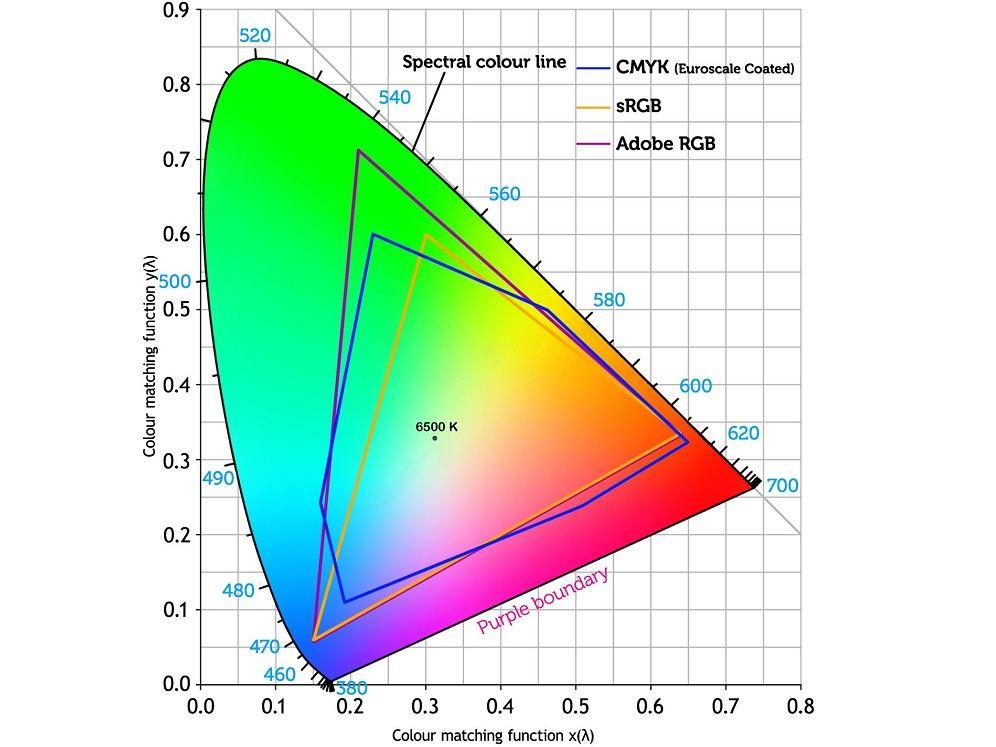 gestión del color, perfiles de color, cie