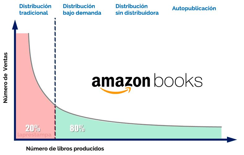 long tail, publishing, amazon, editorial