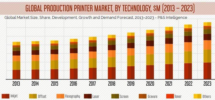 mercado de la impresión