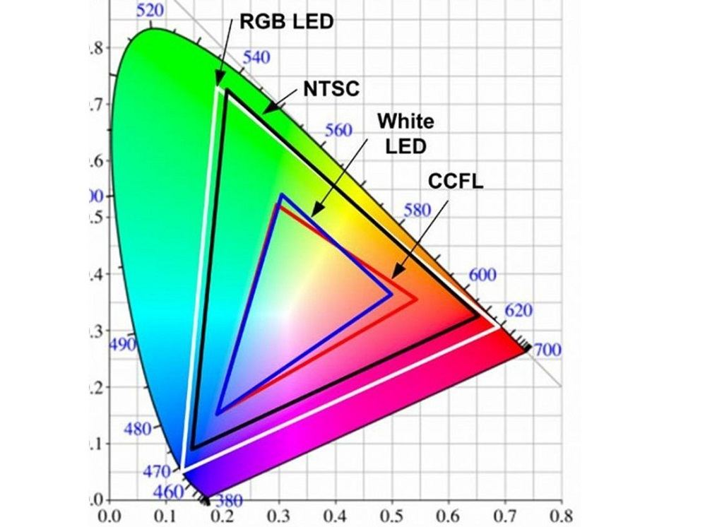 rgb, monitores, pantallas, espacios de color