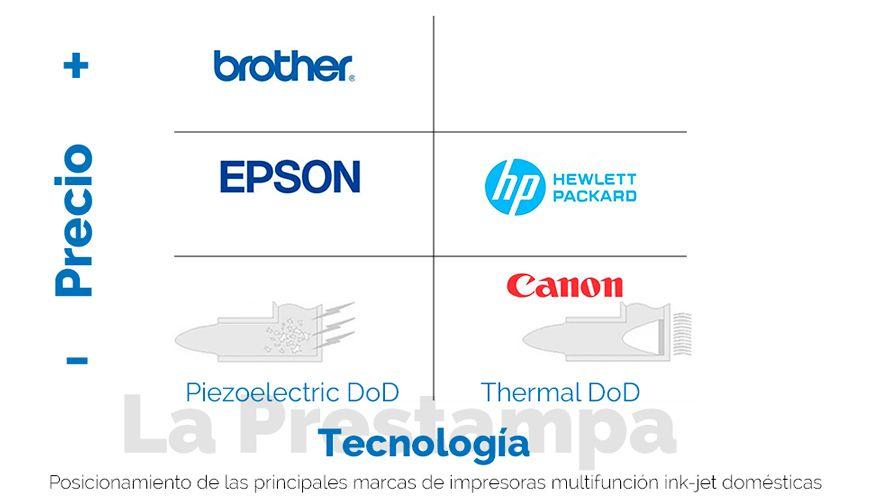 pricing, mercado, impresoras multifunción, impresoras domésticas
