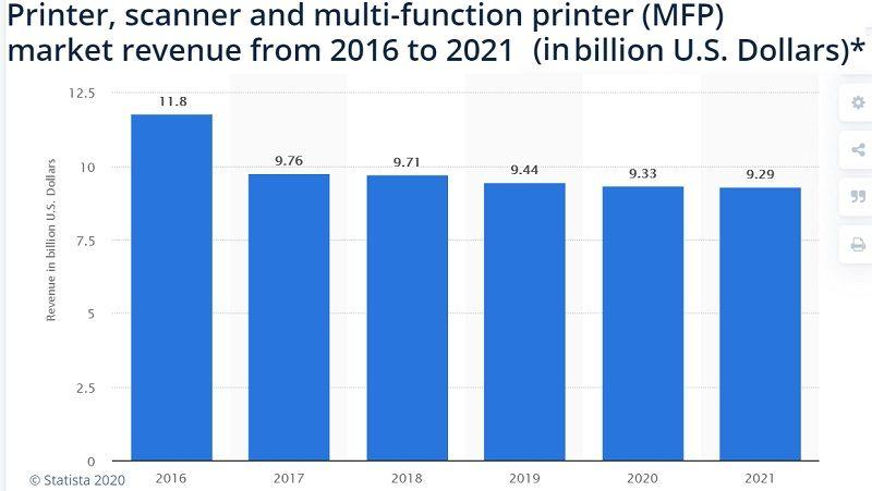 multifunction printer market