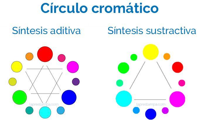 color, sintesis aditiva, sintesis sustractiva, círculo cromático