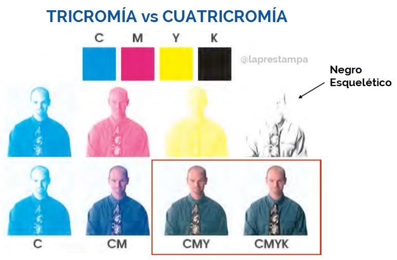 cuatricromía